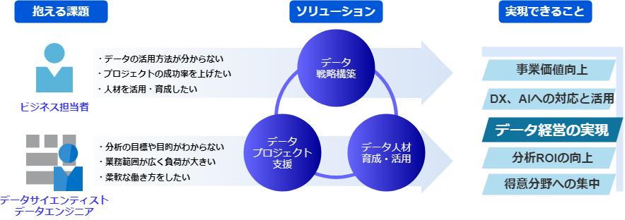 「データ経営」を実現するアナリシス・マネジメント